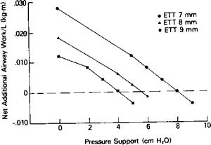 Figure 4. Net additional work by mechanical respiratory system (positive Waw) due to endotracheal tube (ETT) and ventilator circuit with increasing pressure support for 9-mm, 8-mm, and 7-mm endotracheal tubes at respiratory rate of 20/min and Vt of 0.5 L.