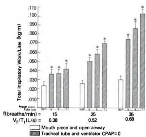 Figure 6. Inspiratory work per liter in four subjects (mean + SE) while breathing on open mouthpiece and each endotracheal tube with ventilator circuit at each of three respiratory rates. Asterisks indicate p<0.005 by paired Mest, compared with mouthpiece breathing.
