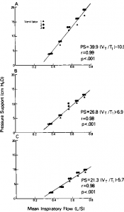 """Figure 5. Relationship between mean inspiratory flow and """"optimal"""" level of pressure support (PS) necessary to compensate for additional inspiratory work due to ventilator circuit and 7-mm (A), 8-mm (B), and 9-mm (C) endotracheal tubes."""
