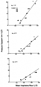 Figure 8. Comparison of data from subjects to data from mechanical model. Data points represent plot of optimal pressure support vs Vt/Ti for four subjects breathing through 7-mm (top), 8-mm (center), and 9-mm (bottom) endotracheal tube and ventilator circuit Line is relationship derived from mechanical model, as shown in Figure 5.